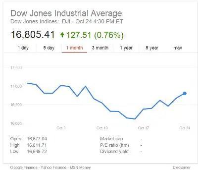DJIA Oct 2014