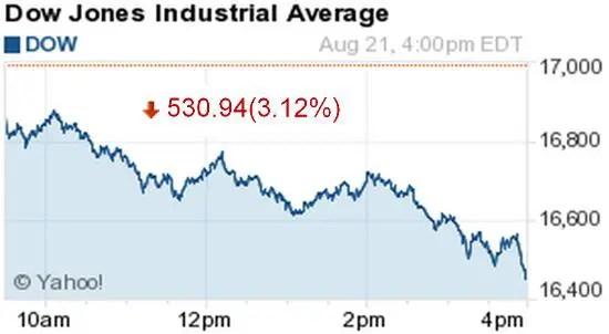DJIA Aug 21
