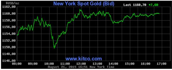Gold price Aug 21