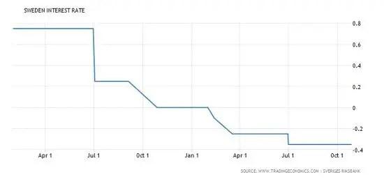 Sweden intrest rate Nov 2015