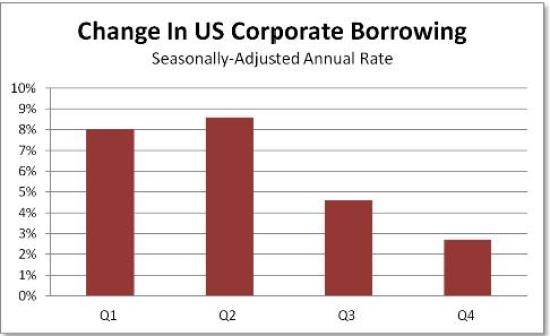 Corporate borrowing SAAR