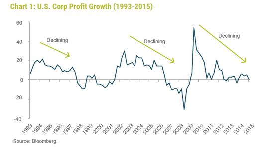Corporate profits in declining rate environment