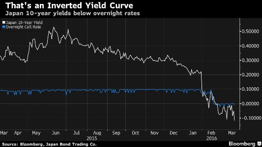 Japan yield curve March 16