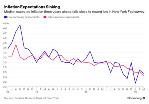 Inflation expectations April 16