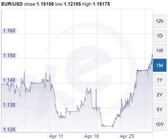 Euro May 16