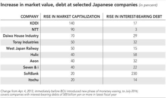 Japan corporate debt July 16