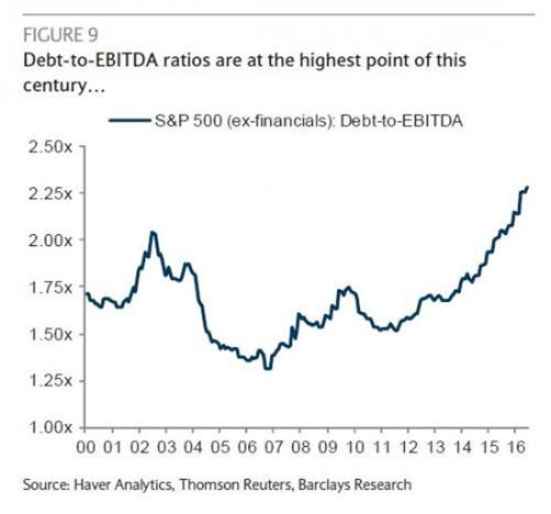 Debt to EBITDA Aug 16