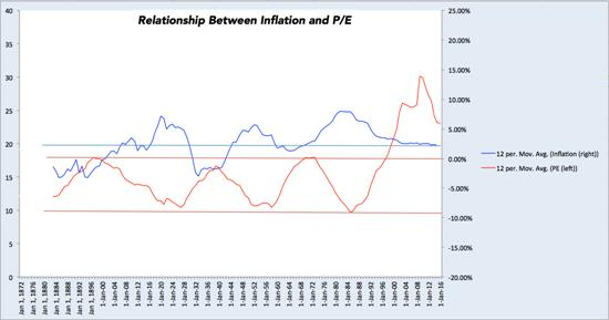 PE ratios and inflation