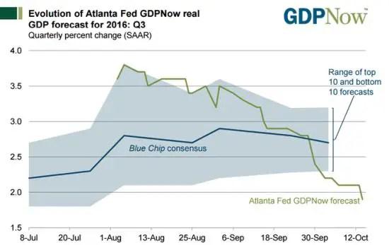 GDP-Now-Oct-16.jpg?resize=550%2C347