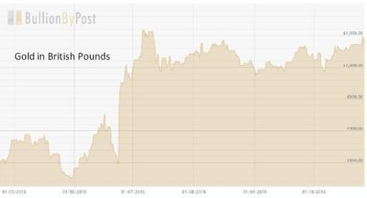 gold-in-pounds-oct-16