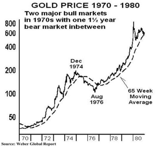 gold-1970s