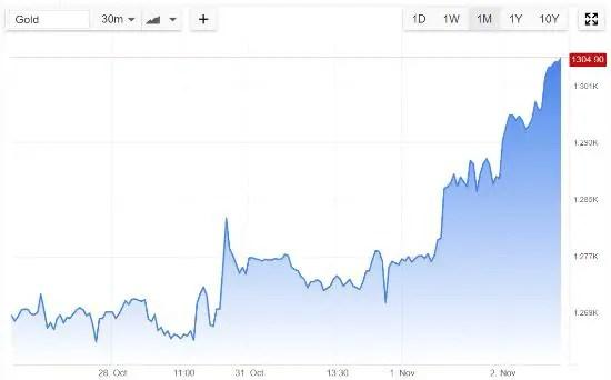 gold-price-nov-16