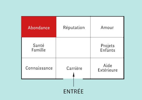8 Astuces Pour Stimuler L 39 Abondance