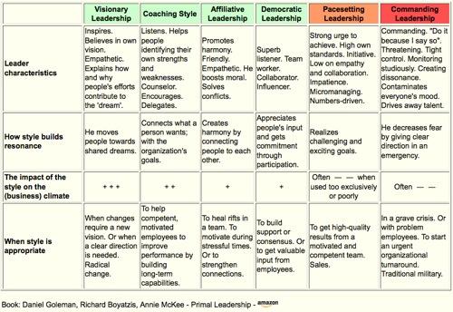 Goleman - Leadership Styles