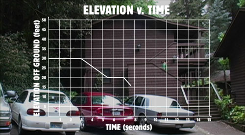 Elevation v. Time