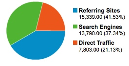 Traffic sources for dougbelshaw.com/blog (Feb - Oct 2009)