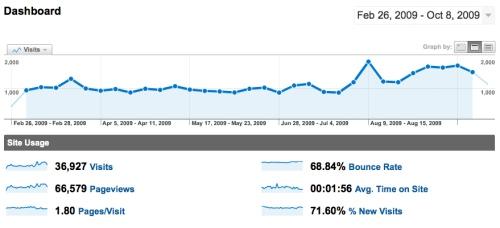 Graph of visitors to dougbelshaw.com/blog (Feb - Oct 2009)