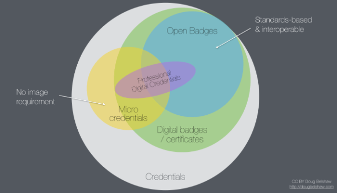Digital credentials landscape