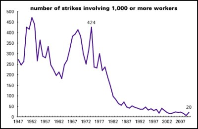 Strike wave! | LBO News from Doug Henwood