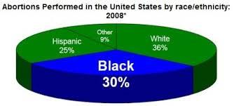 Black Abortion