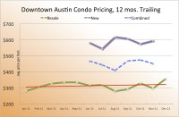 2011 Recap of Downtown Austin Condo Sales