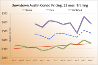 BY THE NUMBERS: Downtown Austin Highrise Sales