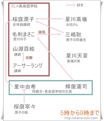 「5時から9時まで」の複雑な相関図