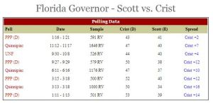 FLGOV- Scott Crist race narrowing