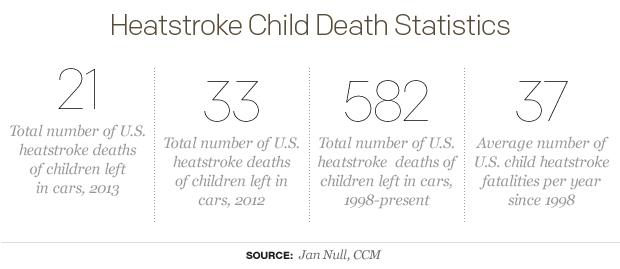 Heatstroke-Child-Death-Statistics