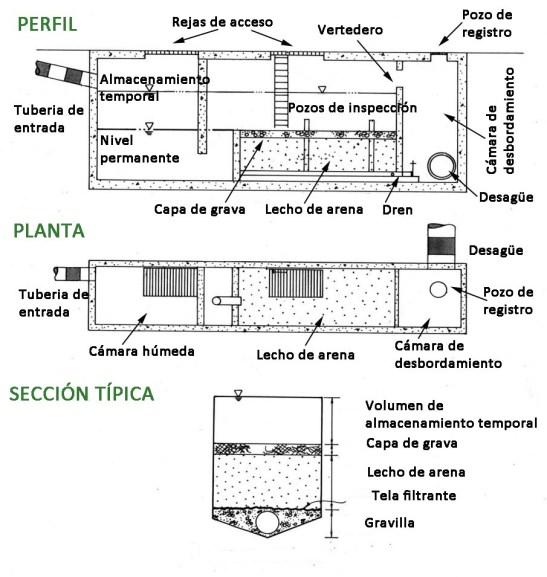 filtros-arena-subterráneo-esp