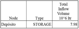 obtenidos relativos al volumen total de agua entrante en el depósito