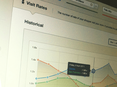 visit rate 20 Incredible Analytics Designs