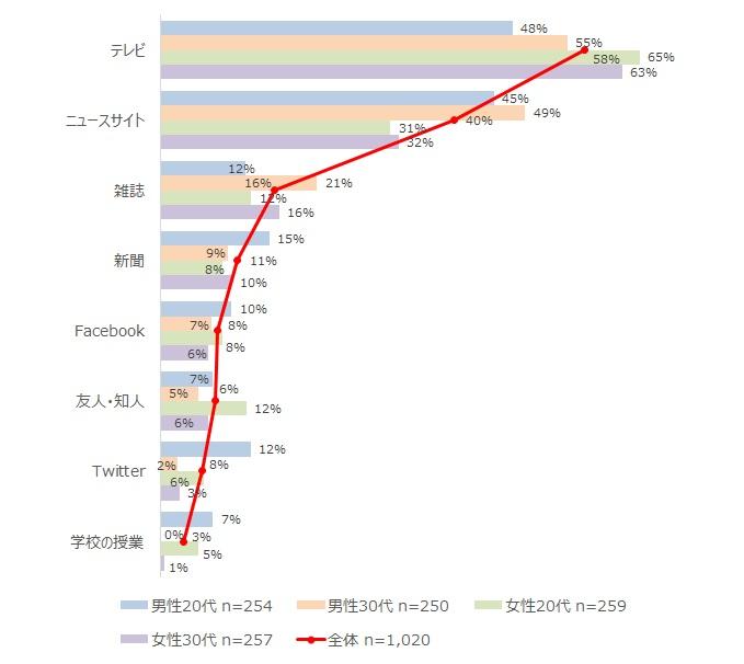 「ソーシャルビジネス」・「社会起業家」の認知経路(n=638)