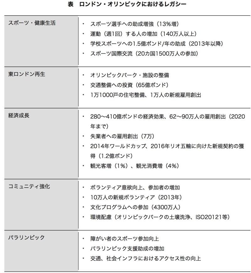 (出典:「レガシーとは何か」(3)レガシーの具体例,株式会社三菱総合研究所.  http://www.mri.co.jp/opinion/legacy/olympic-legacy/example.html)