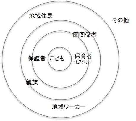「年輪」のイメージ図