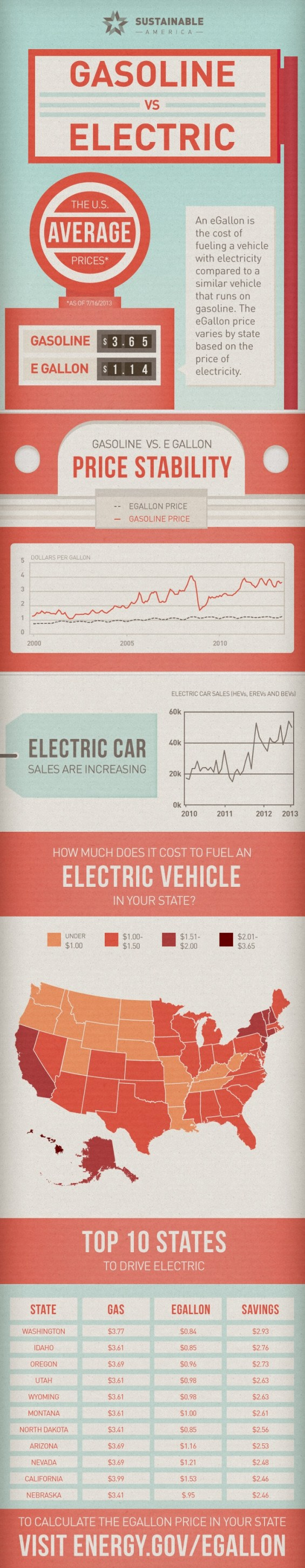 Gasoline vs Electric Cars Infographic