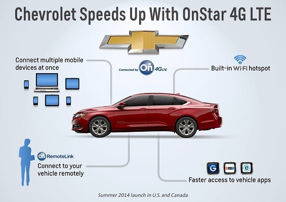 General Motors is bringing 4G LTE to your car with OnStar