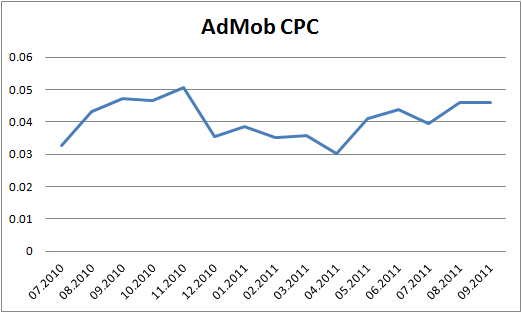 Evolution of AdMob's CPC