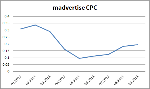 The evolution of madvertise's CPC