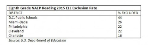 naep_tuda_reading_2015_eightgrade_ell_exclusion