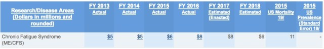 NIH_ME-funding