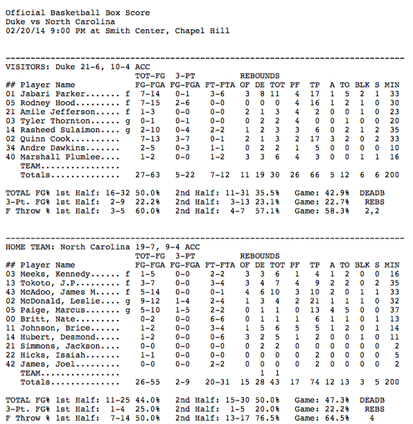 Box_Score_North_Carolina_74,_Duke_66_-_Duke_University_Blue_Devils_Official_Athletics_Site_-_GoDuke.com_-_2014-02-21_10.07.14