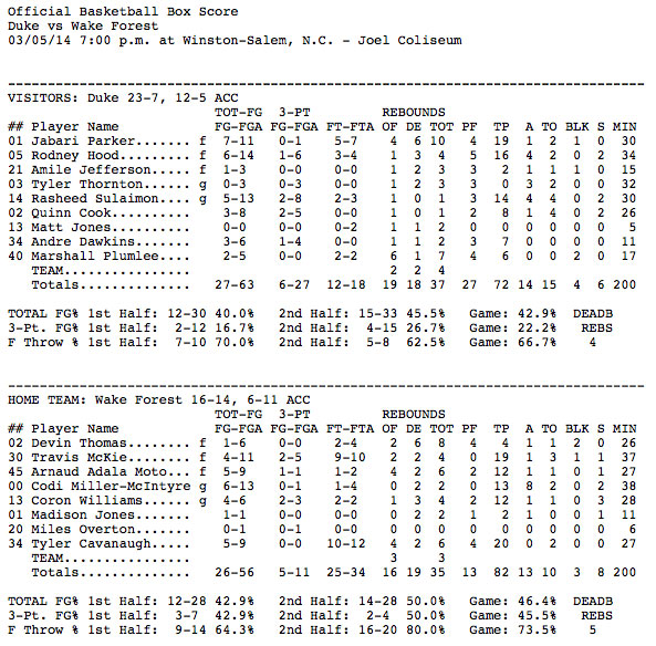 Box_Score_Wake_Forest_82,_Duke_72_-_Duke_University_Blue_Devils_Official_Athletics_Site_-_GoDuke.com_-_2014-03-05_23.07.57