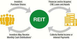 Are REITs Right for You?   Dumont and Blake Investment Advisors - Princeton, NJ