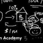 Forward contract introduction | Finance & Capital Markets | Khan Academy - Dunk Feeds