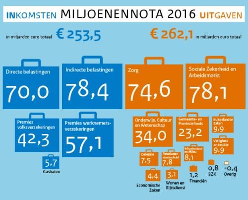 miljoenennota-2016
