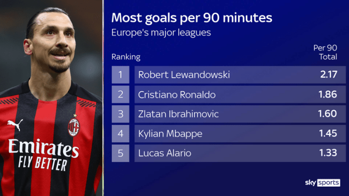 AC Milan striker Zlatan Ibrahimovic ranks among the best strikers in Europe this season for goals per 90 minutes