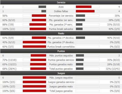 Muguruza vs Bogdan, en directo la semifinal de Monterrey   Marca.com