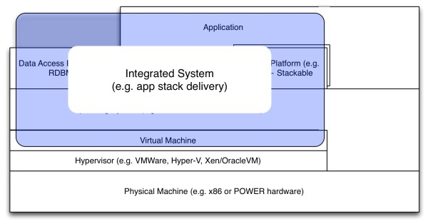 VerticalIntegration-SystemAsVM