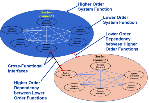soft-system-concept-diagrams